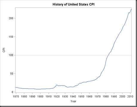 US_CPI