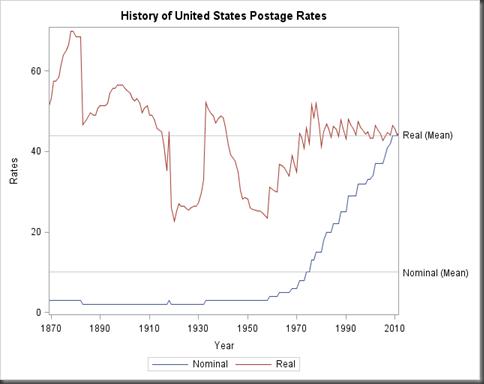 US_Postage_Rates