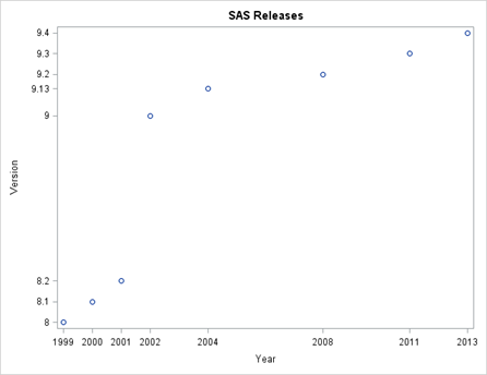 SAS_Versions